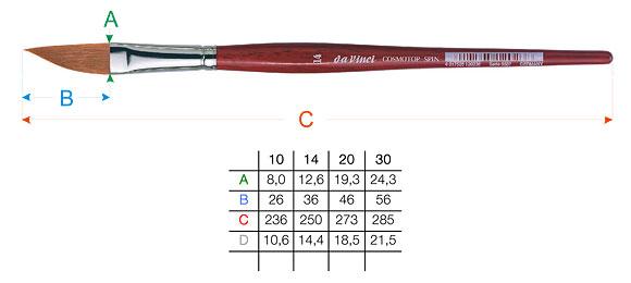 Dimenzije čopičev Da Vinci COSMOTOP-SPIN 5587